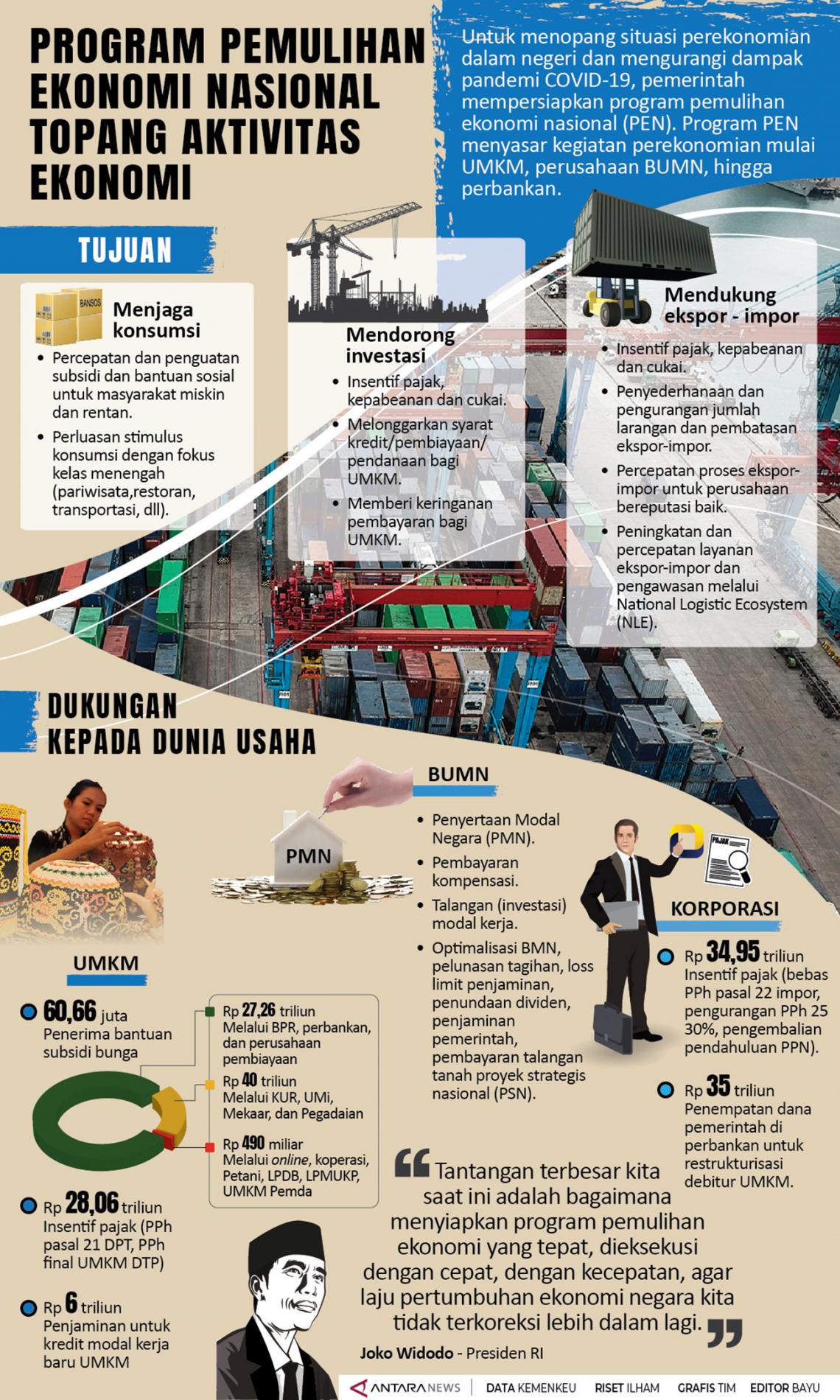 Anggaran Pemulihan Ekonomi hingga Awal November 2020 Baru Terserap Rp366,86 Triliun
